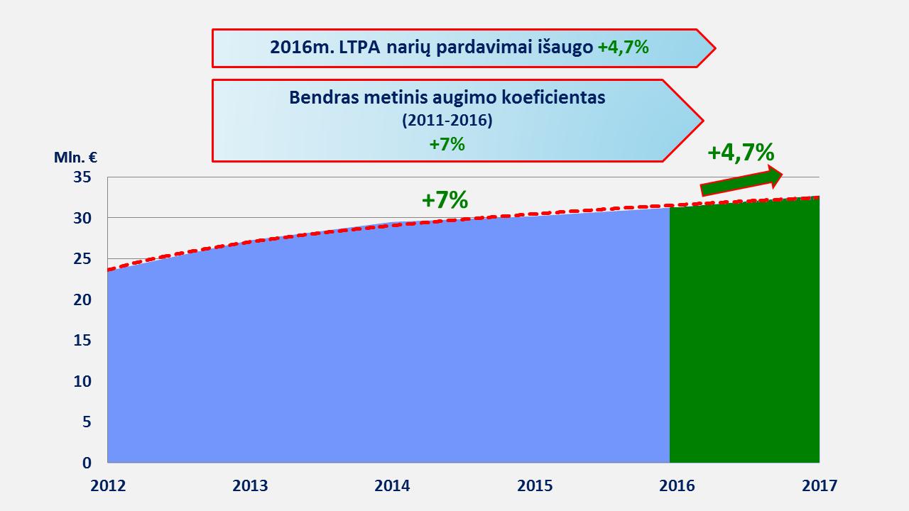 vTiesioginės prekybos rinka ūgtelėjo beveik 5 proc.